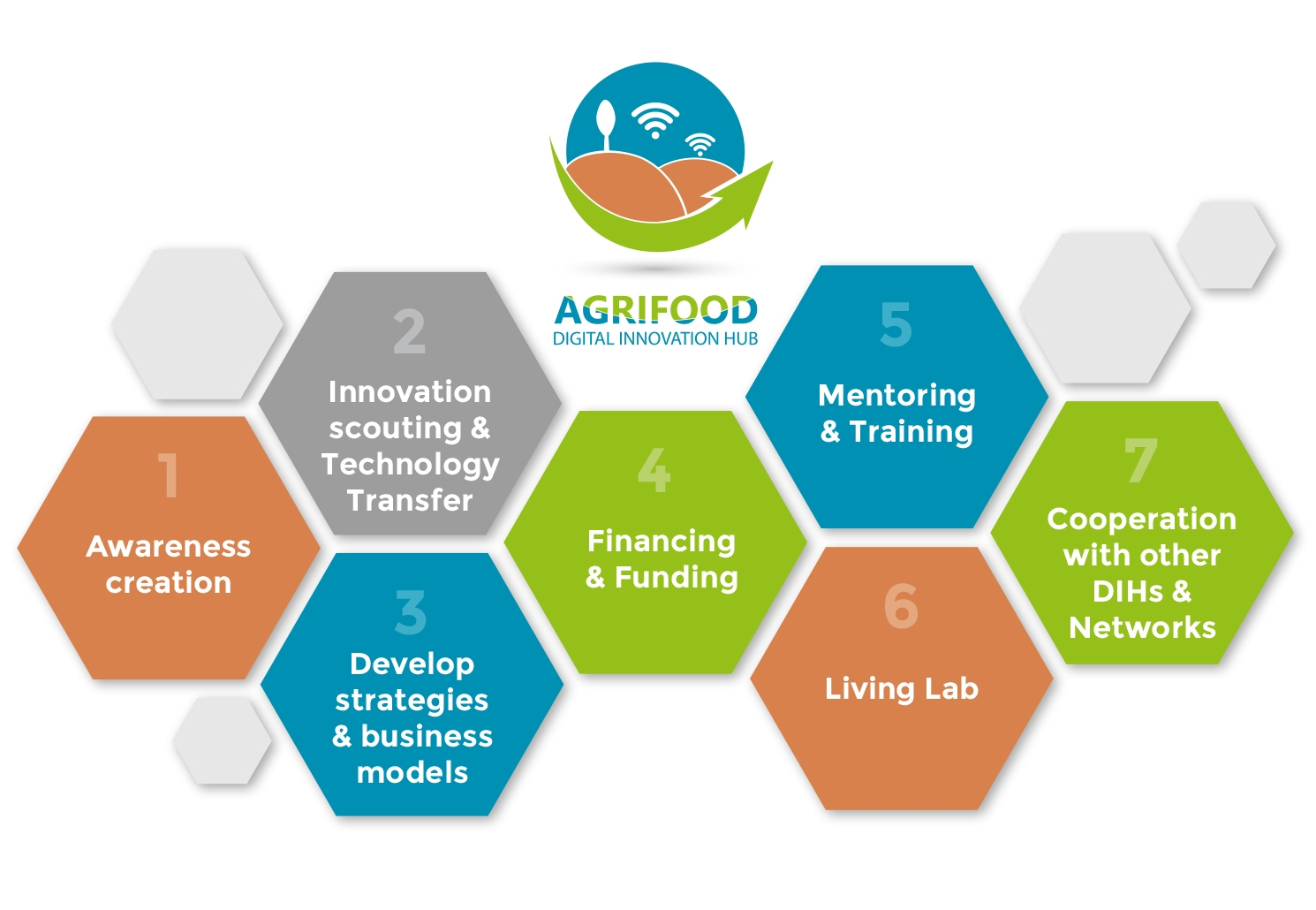 Digital Innovation Hub for Agriculture and Food Production – DIH AGRIFOOD